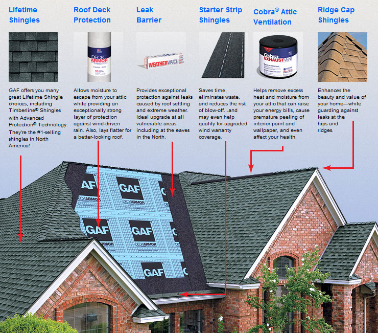 GAF System Plus Shingle Roofing System